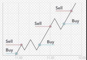 Стратегии торговли на криптовалютах на основе технического анализа