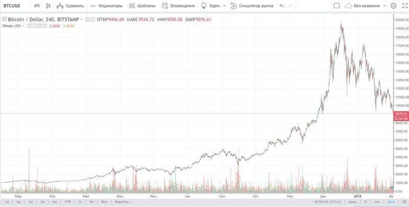 Пример использования графика с tradingview.com