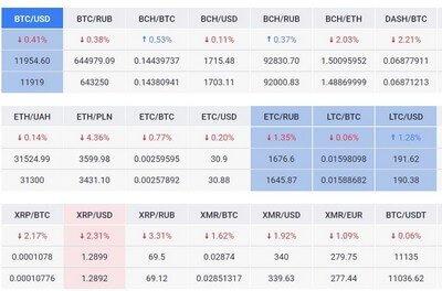 Что такое криптовалютные биржи