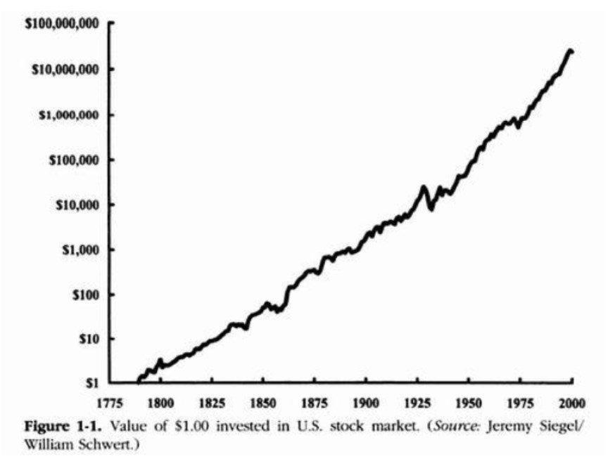 Рост фондового рынка США за 200 лет