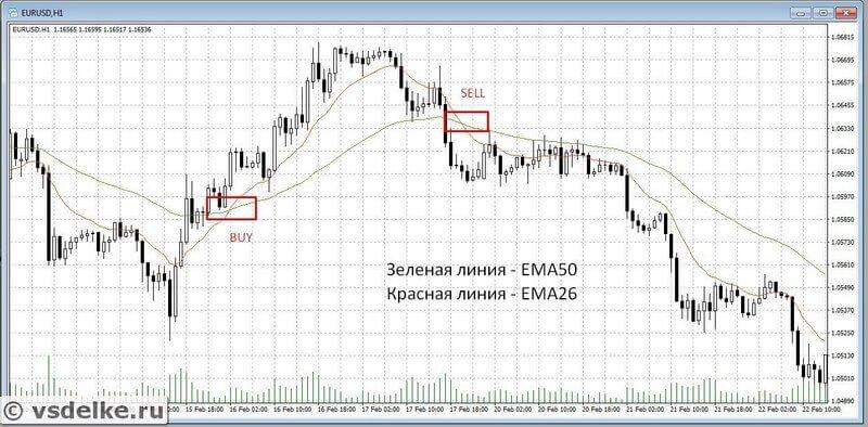 Пересечение EMA 50 и 26 - пример сигналов на покупку и продажу