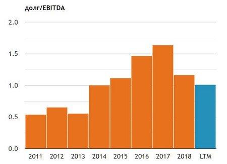 Динамика мультипликатора долг/EBITDA Газпром