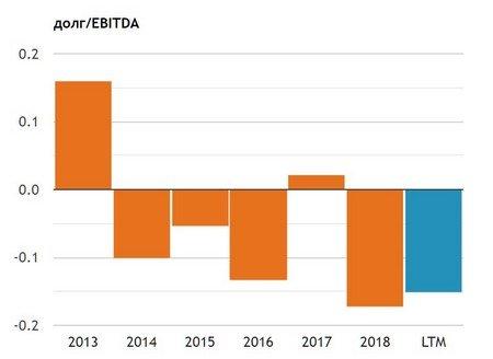 Динамика мультипликатора долг/EBITDA Татнефть
