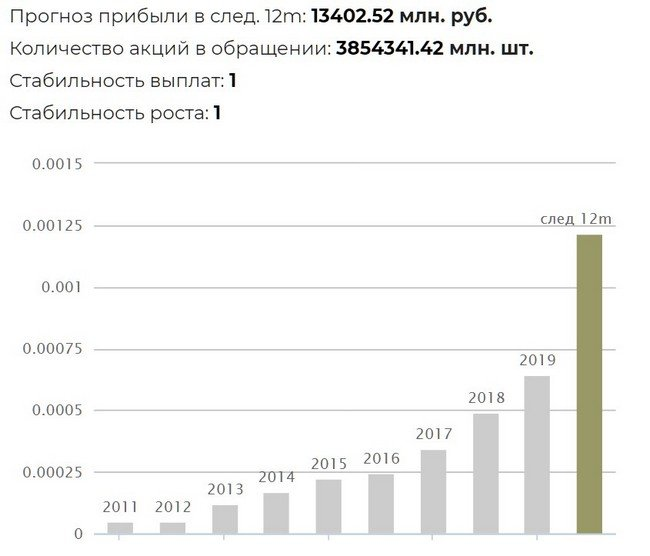 История дивидендов ТГК-1