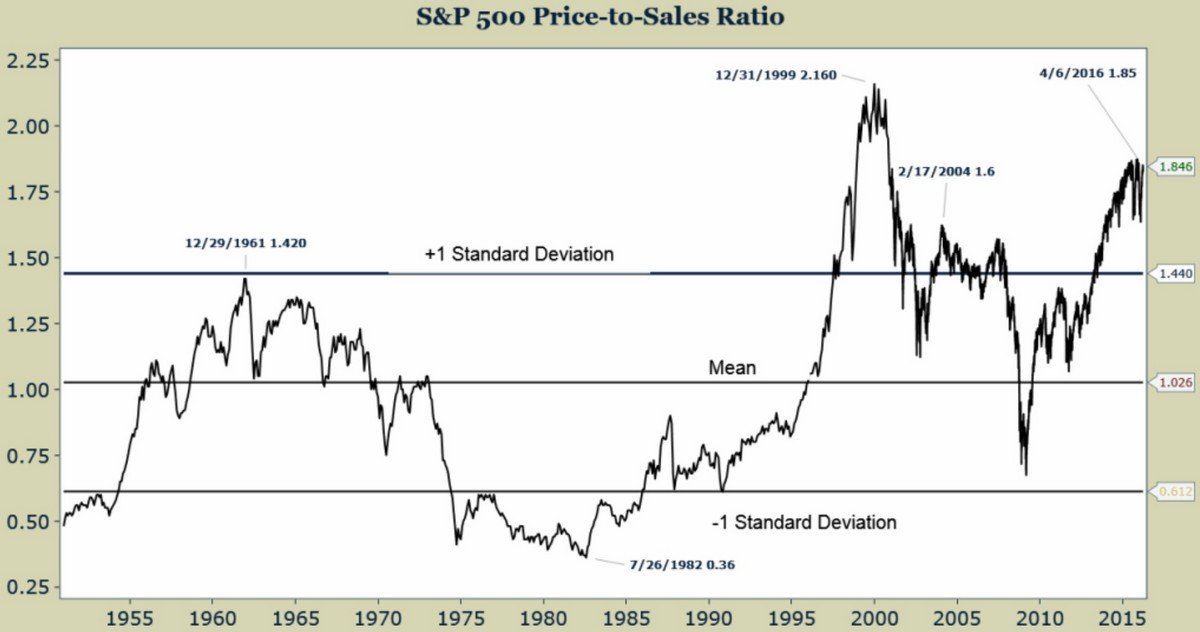 Показатель P/S по SP500 за много лет