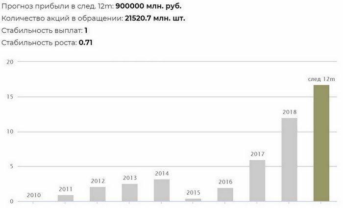 График дивиденды Сбербанка за несколько лет