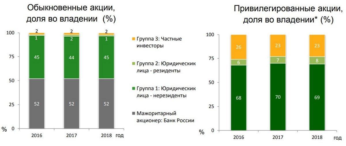 Акционеры Сбербанка