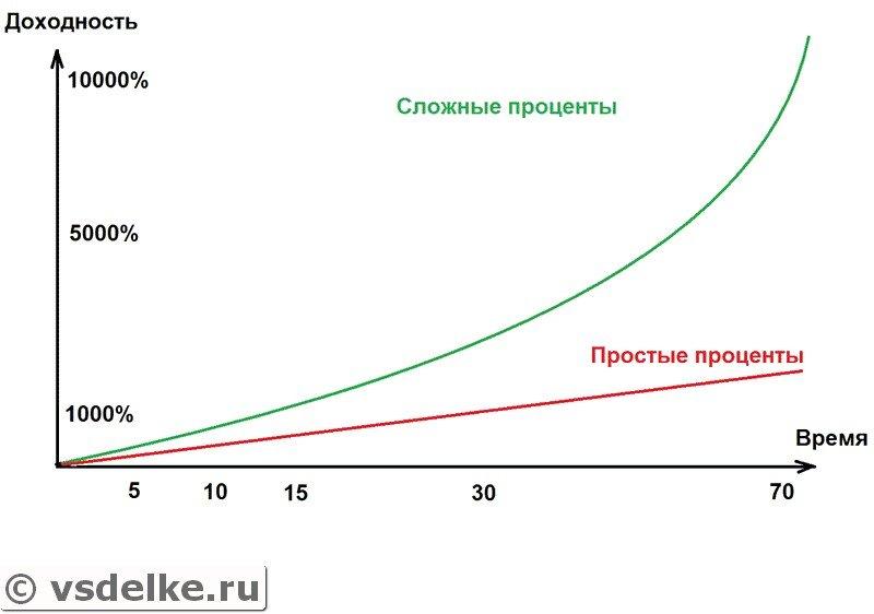 Пример роста капитала сложных и простых процентов