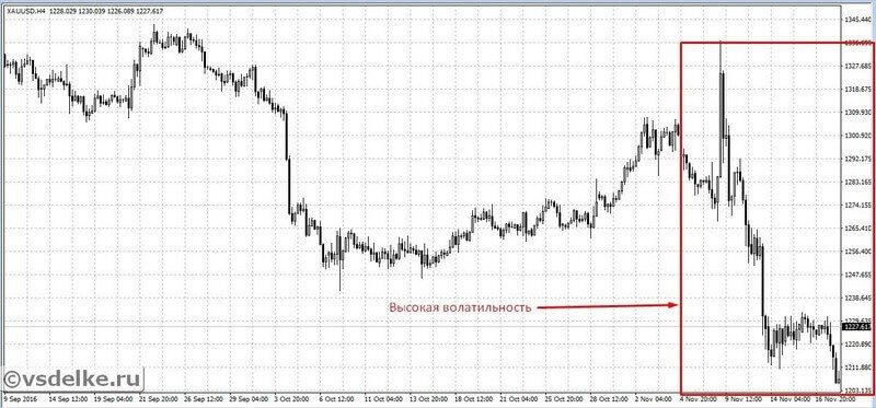 Пример сильных колебаний на графике