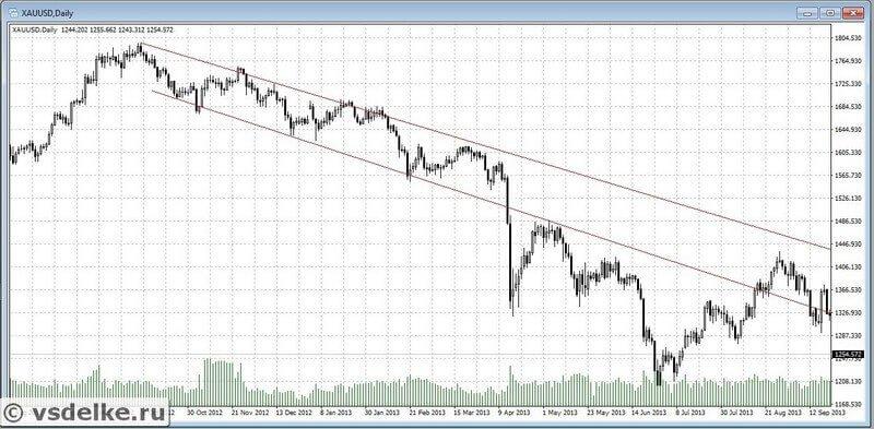 Пример линий тренда падающего рынка в техническом анализе