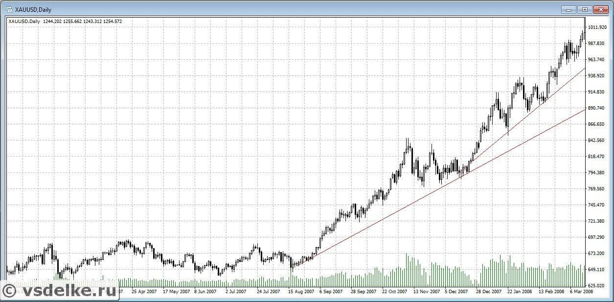 Пример линий тренда растущего рынка в техническом анализе