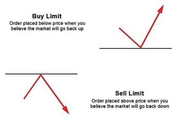 buy limit и sell limit