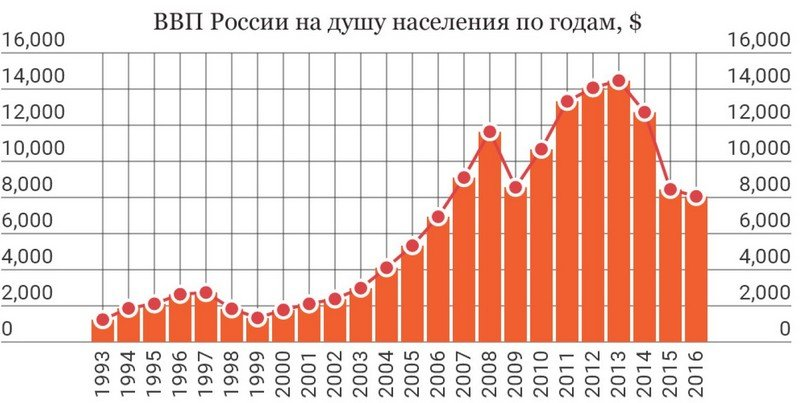 Валовой внутренний продукт на душу населения в России с 1993 года