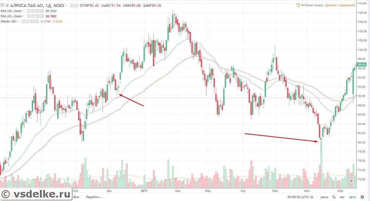 Фигура молот на графике акций Алроса (6 июня 2017)