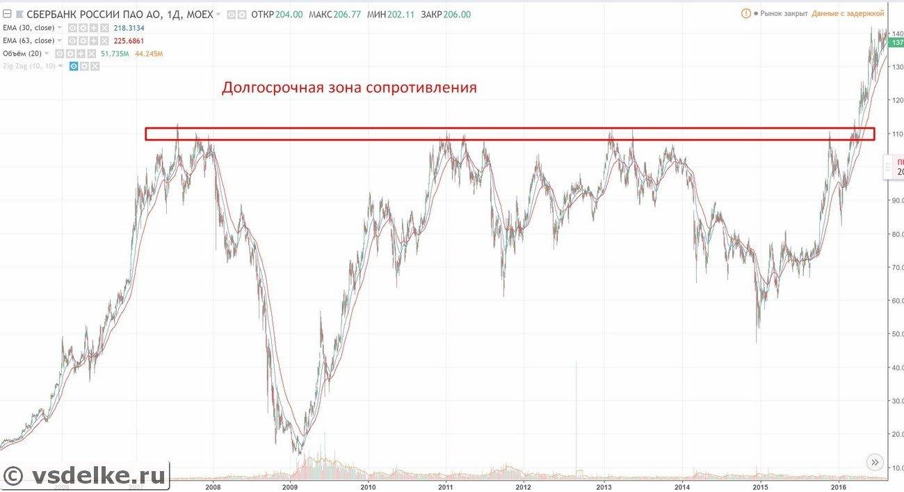 Пример уровня сопротивления на финансовом рынке