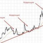 Коррекция на финансовых рынках — что это