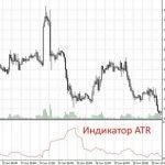 Индикатор ATR (Средний Истинный Диапазон)