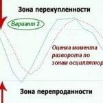 Зона перекупленности и перепроданности