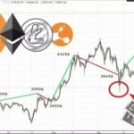 Трейдинг на биржах криптовалют — полный мануал от А до Я