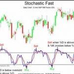 Индикатор Стохастик — описание и стратегии