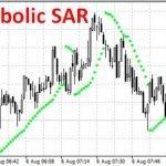 Индикатор Параболик (Parabolic SAR) — как пользоваться