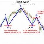 Теория волн Эллиотта — можно ли ее использовать в торговле