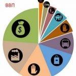 ВВП (валовой внутренний продукт) — что это и как используется