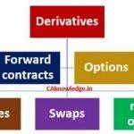 Деривативы (производные финансовые инструменты) — что это и зачем нужны