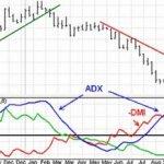 Индикатор ADX — описание и стратегии торговли