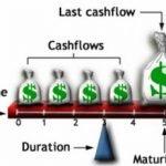 Дюрация облигации — что это и как она рассчитывается
