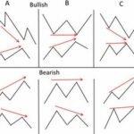 Дивергенция и конвергенция в трейдинге на примерах