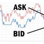 Цены Бид и Аск на бирже — что это