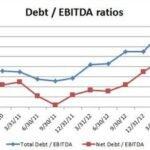Показатель Долг/EBITDA — как использовать при выборе акций