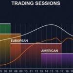 Торговые сессии и их расписание — что это