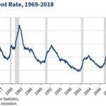 Уровень безработицы — что это такое, как использовать в инвестициях