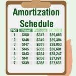 Амортизация в экономике — что это и как работает