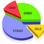 Принцип формирования портфеля ценных бумаг для начинающих — руководство