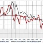 Описание связи между ключевой процентной ставкой, инфляцией и курсом рубля